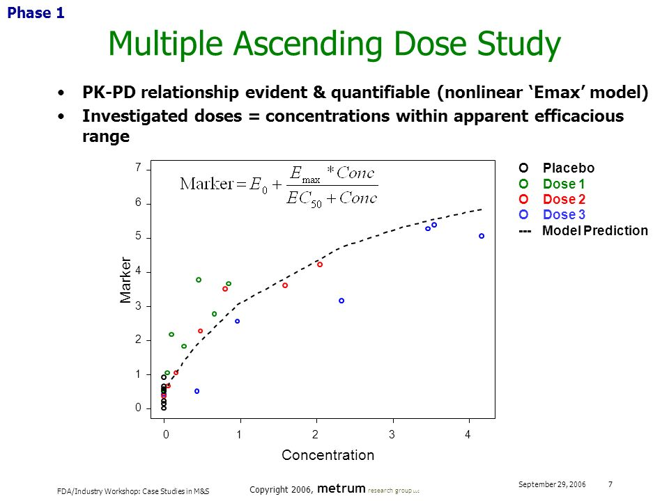 Multiple Ascending Dose Study