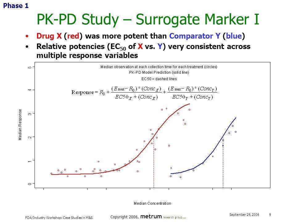 PK-PD Study – Surrogate Marker I