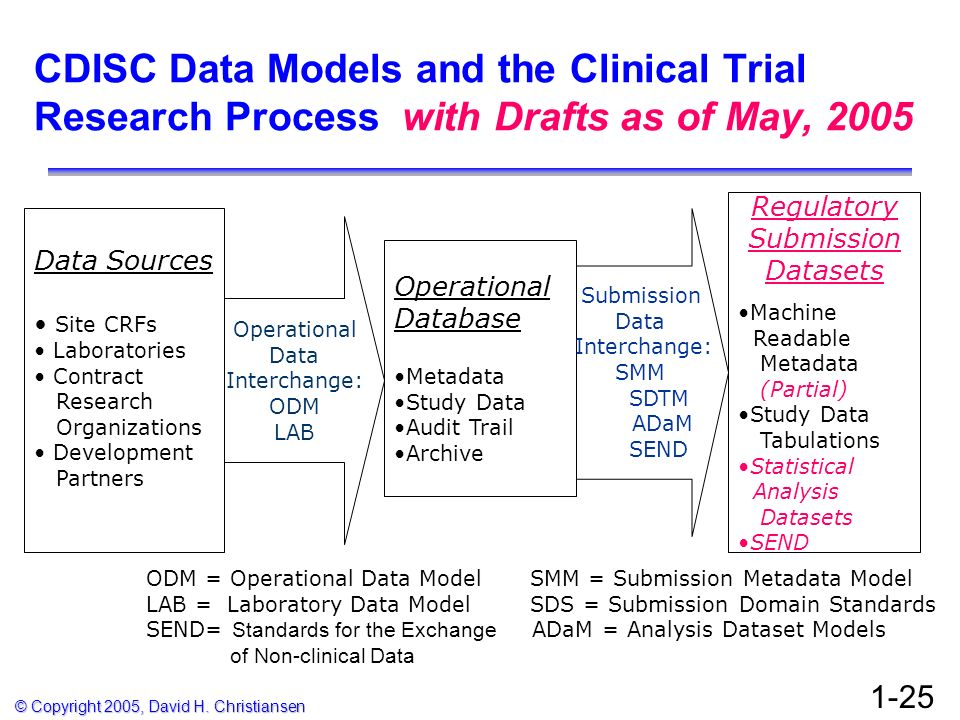 CDISC Data Models and the Clinical Trial Research Process with Drafts as of May, 2005