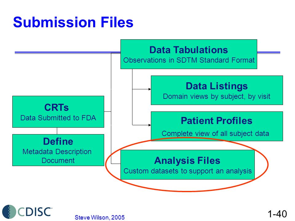 Submission Files Data Tabulations Data Listings CRTs Patient Profiles