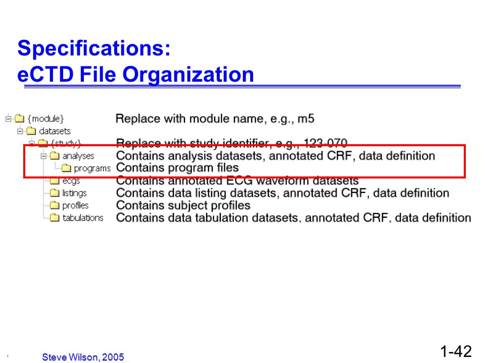 Specifications: eCTD File Organization