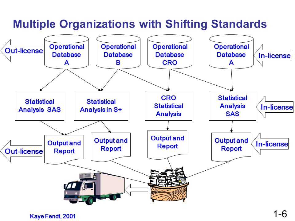 Multiple Organizations with Shifting Standards