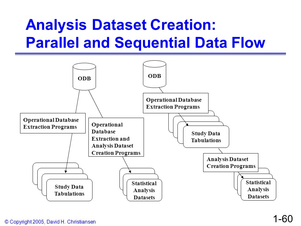 Analysis Dataset Creation: Parallel and Sequential Data Flow