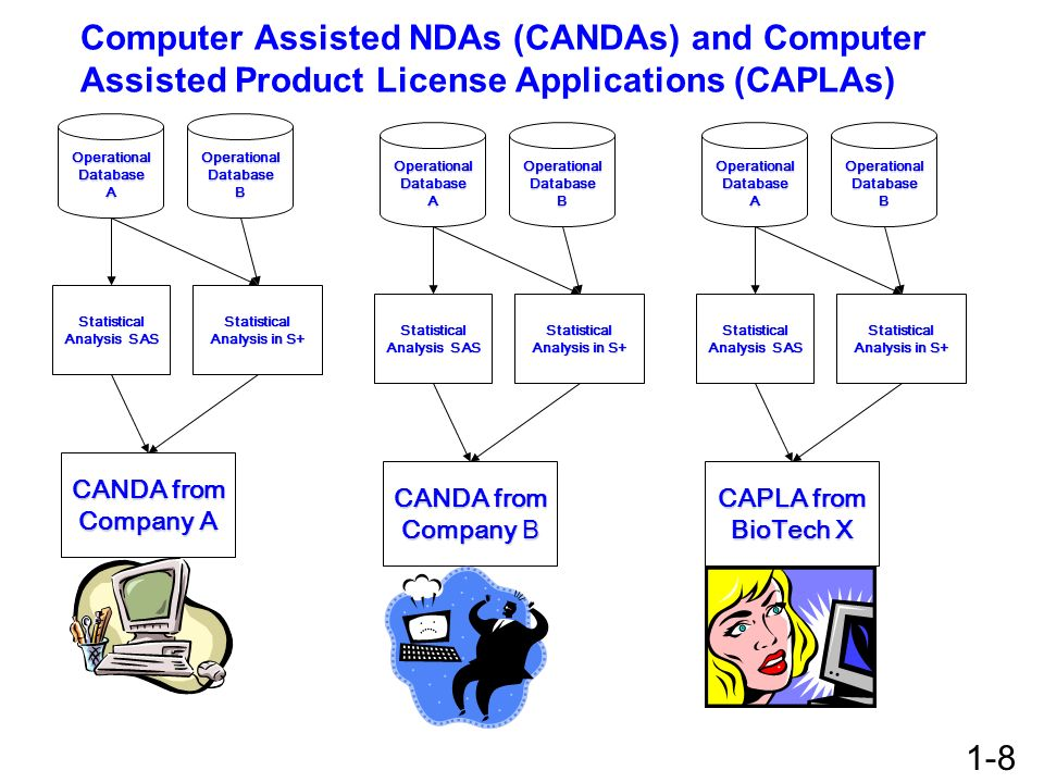 Computer Assisted NDAs (CANDAs) and Computer Assisted Product License Applications (CAPLAs)