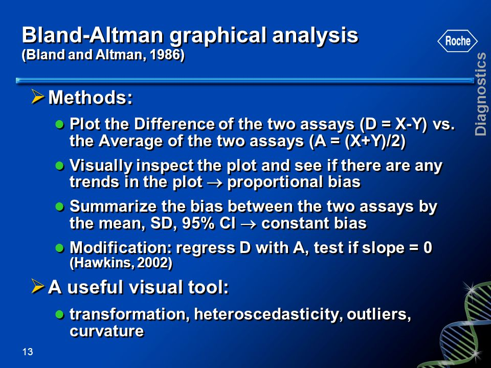 Bland-Altman graphical analysis (Bland and Altman, 1986)