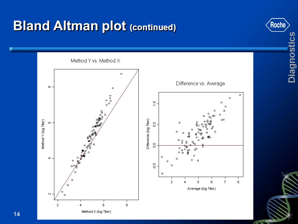 Bland Altman plot (continued)