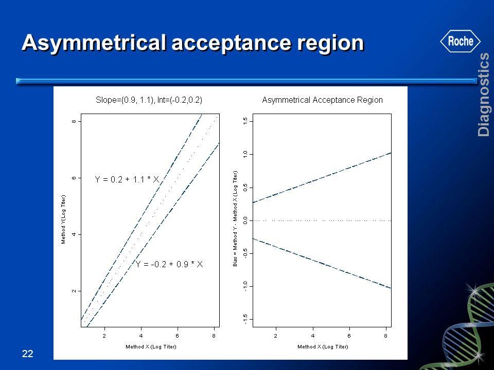 Asymmetrical acceptance region