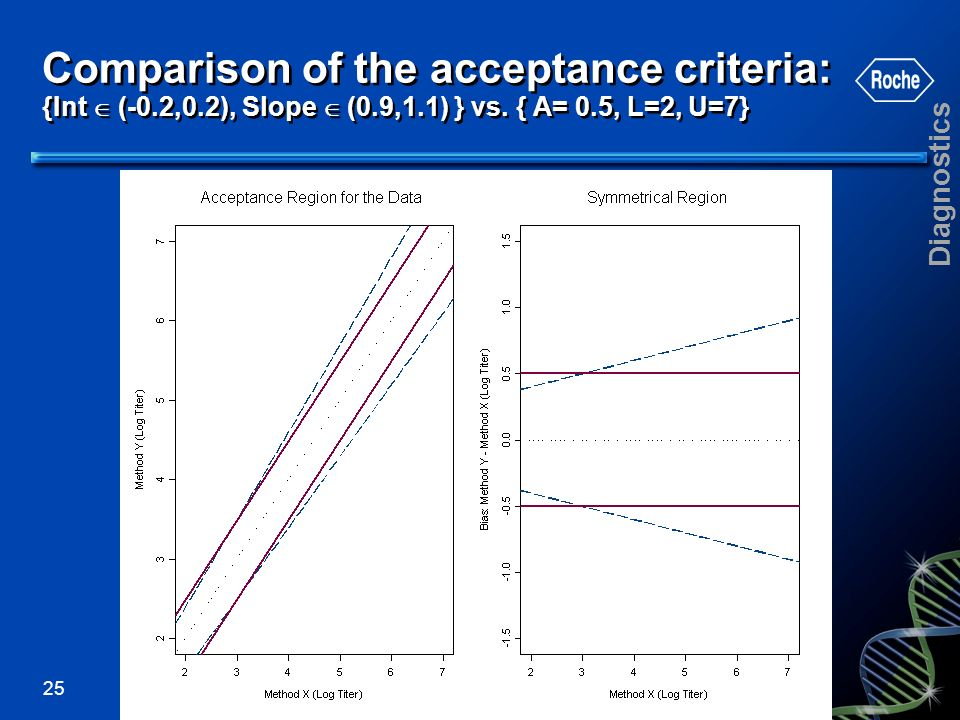 Comparison of the acceptance criteria: {Int  (-0. 2,0. 2), Slope  (0
