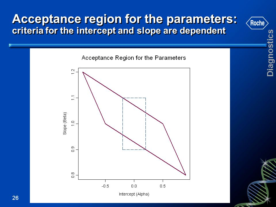 Acceptance region for the parameters: criteria for the intercept and slope are dependent