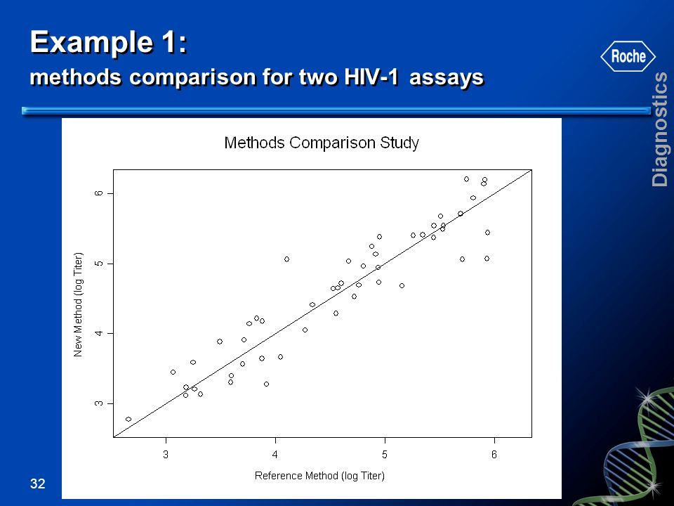 Example 1: methods comparison for two HIV-1 assays