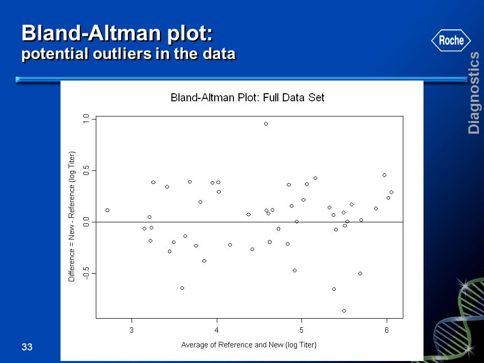 Bland-Altman plot: potential outliers in the data