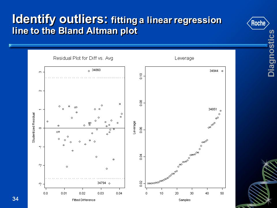 Identify outliers: fitting a linear regression line to the Bland Altman plot