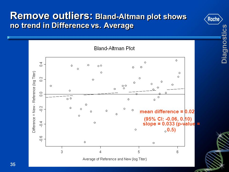 Remove outliers: Bland-Altman plot shows no trend in Difference vs