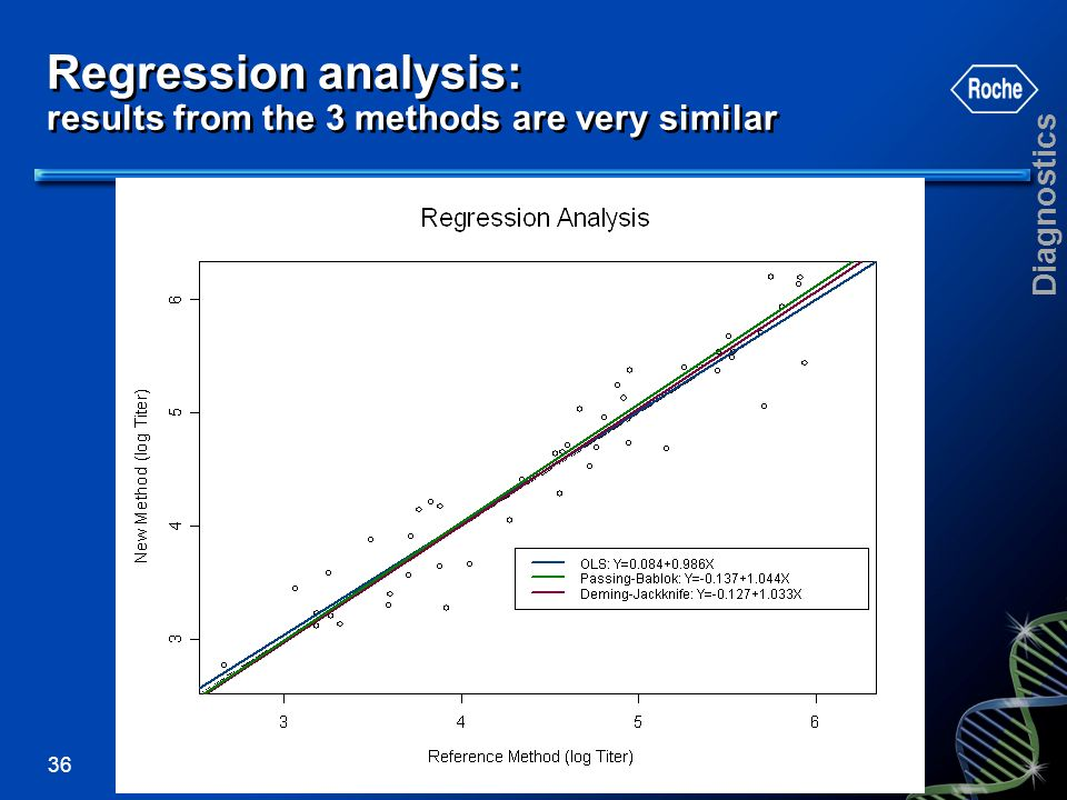Regression analysis: results from the 3 methods are very similar