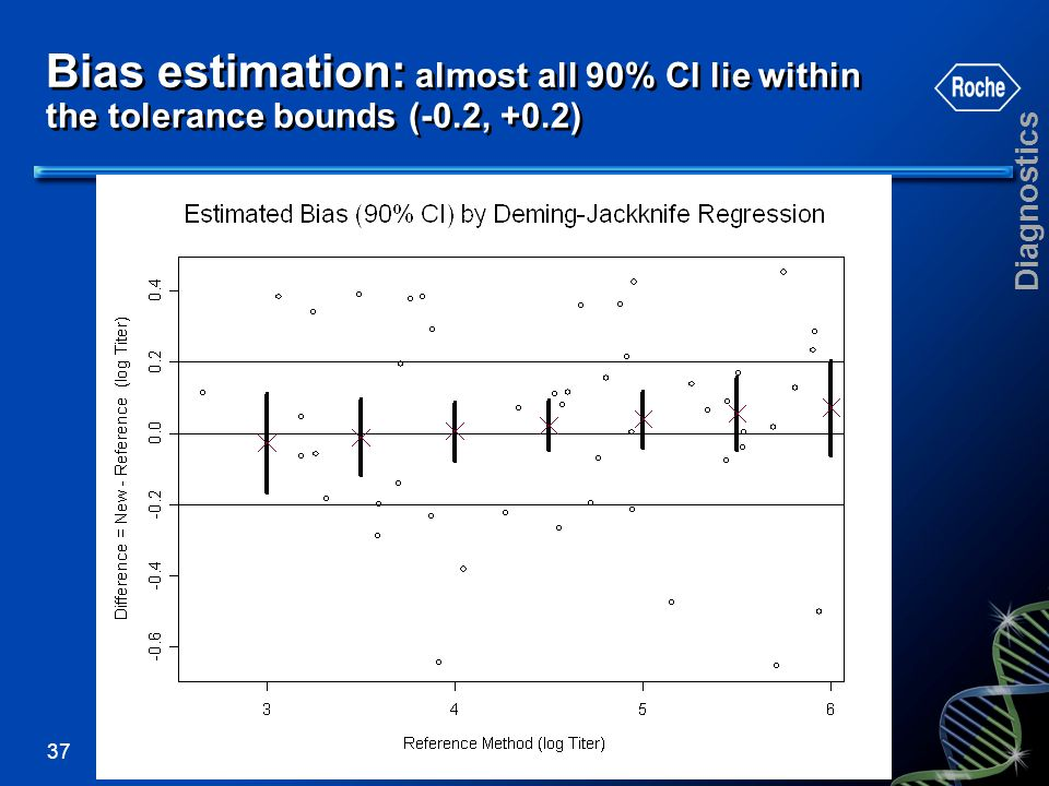 Bias estimation: almost all 90% CI lie within the tolerance bounds (-0