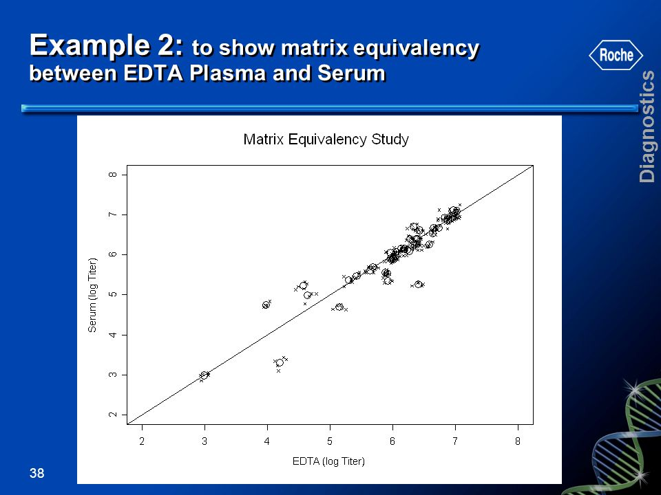 Example 2: to show matrix equivalency between EDTA Plasma and Serum