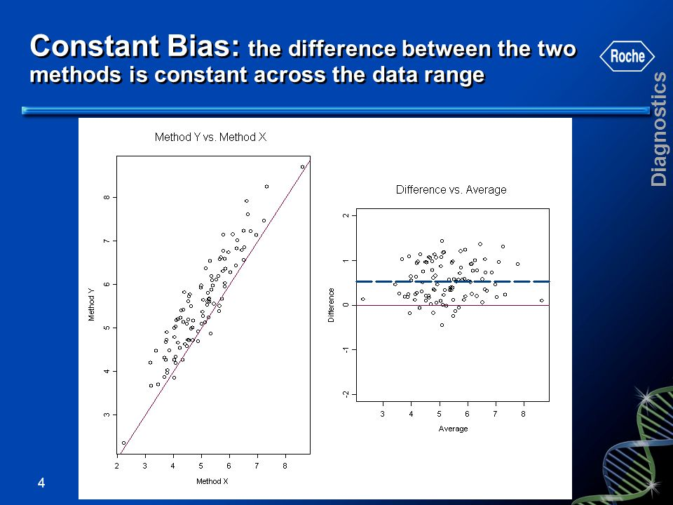 Constant Bias: the difference between the two methods is constant across the data range