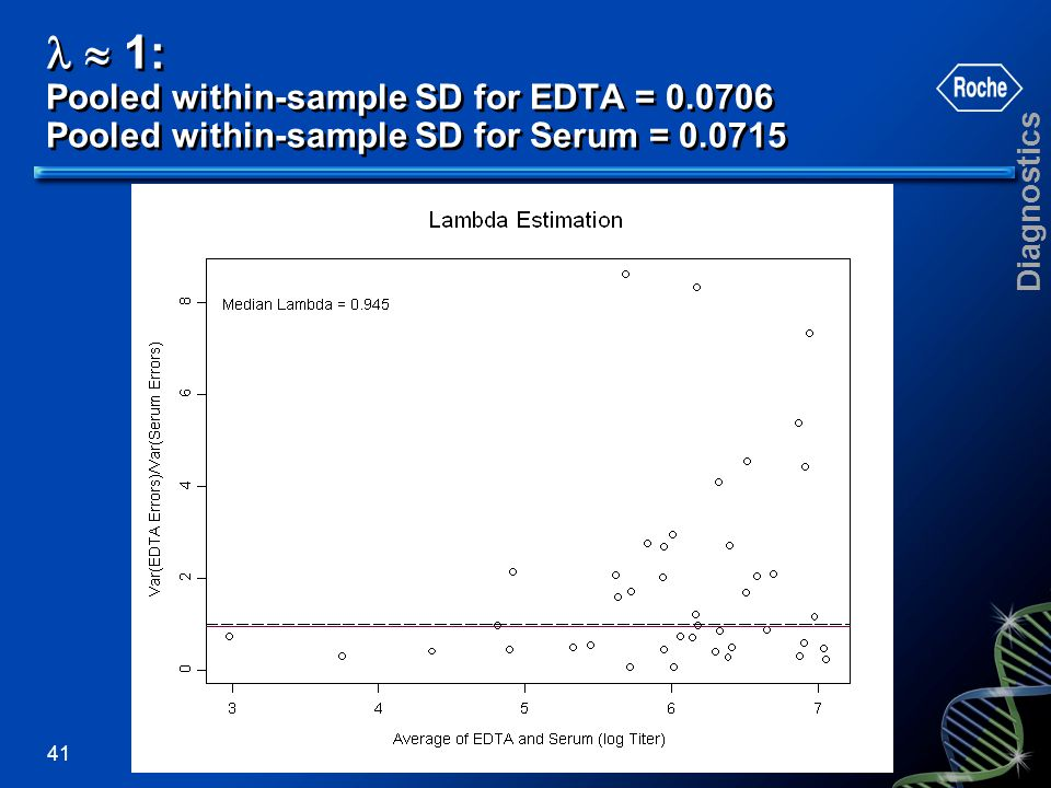   1: Pooled within-sample SD for EDTA = 0