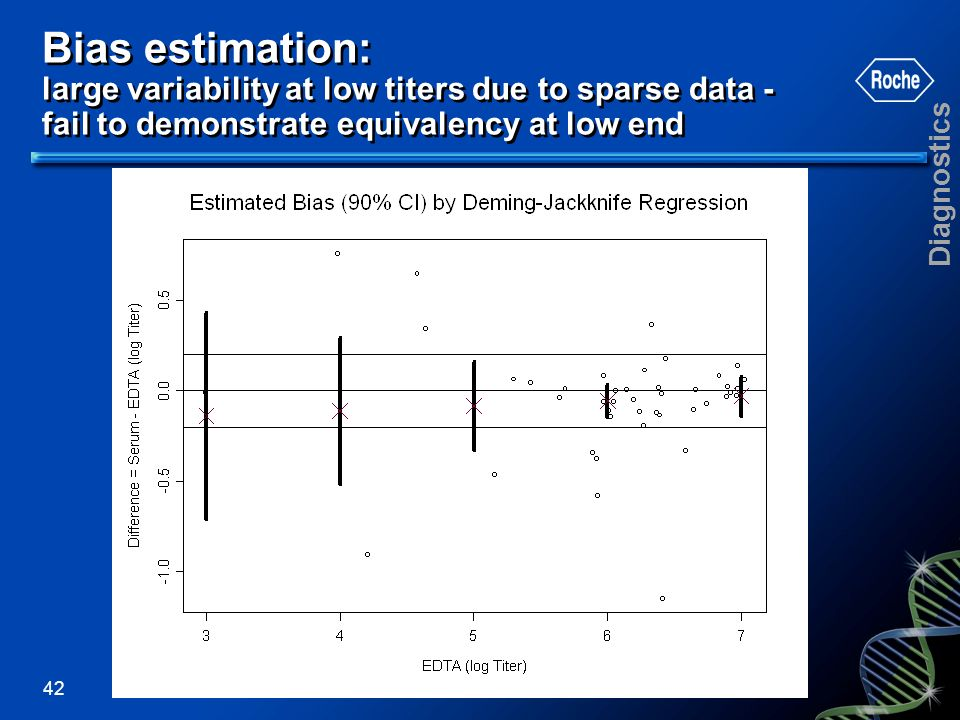 Bias estimation: large variability at low titers due to sparse data - fail to demonstrate equivalency at low end