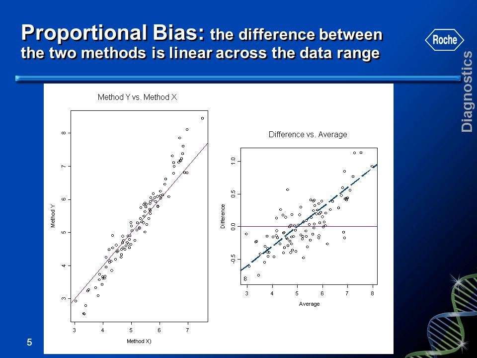 Proportional Bias: the difference between the two methods is linear across the data range