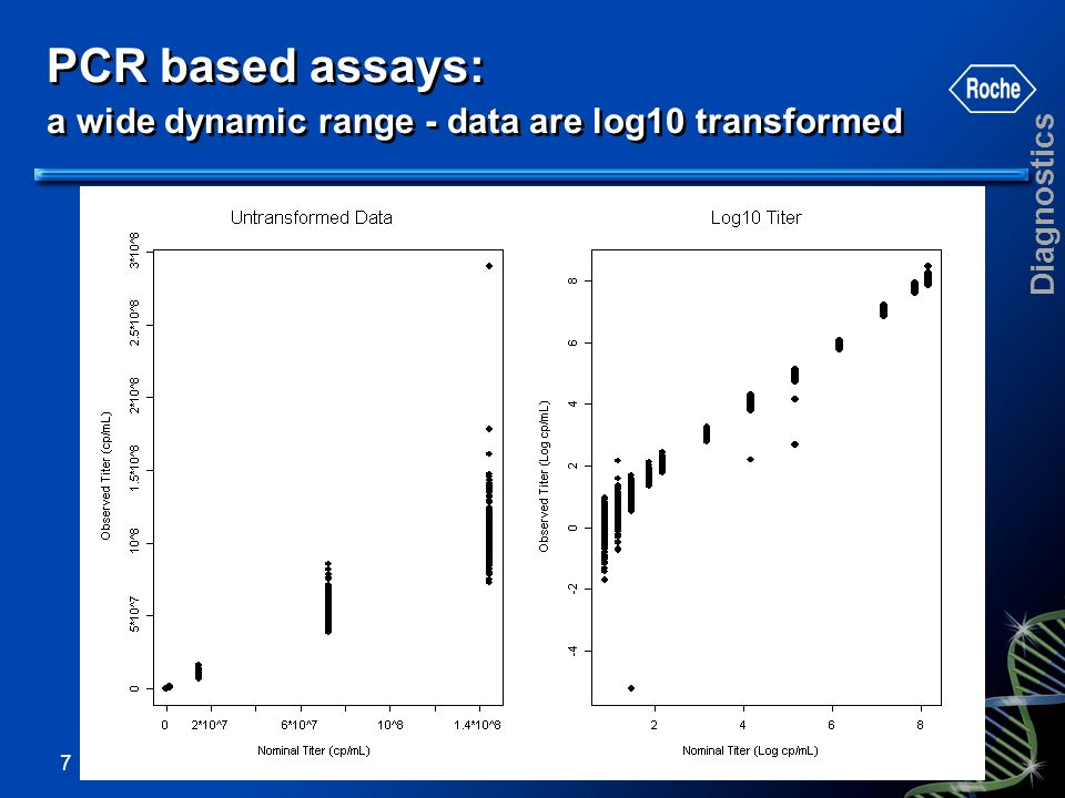 PCR based assays: a wide dynamic range - data are log10 transformed