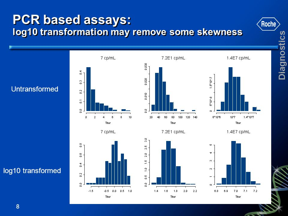 PCR based assays: log10 transformation may remove some skewness