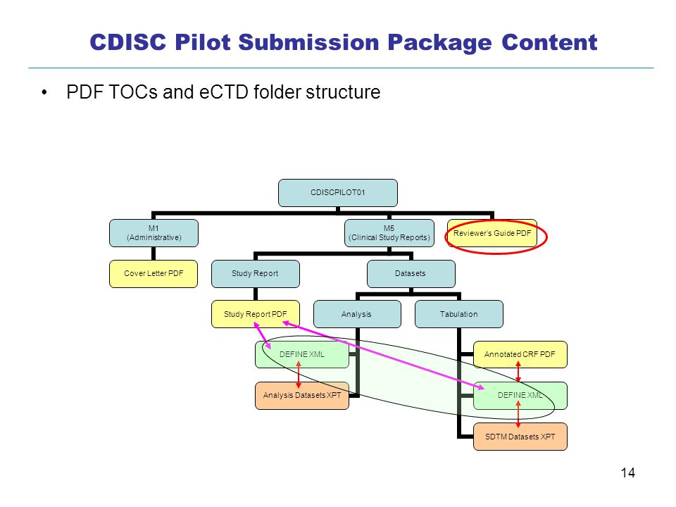 CDISC Pilot Submission Package Content
