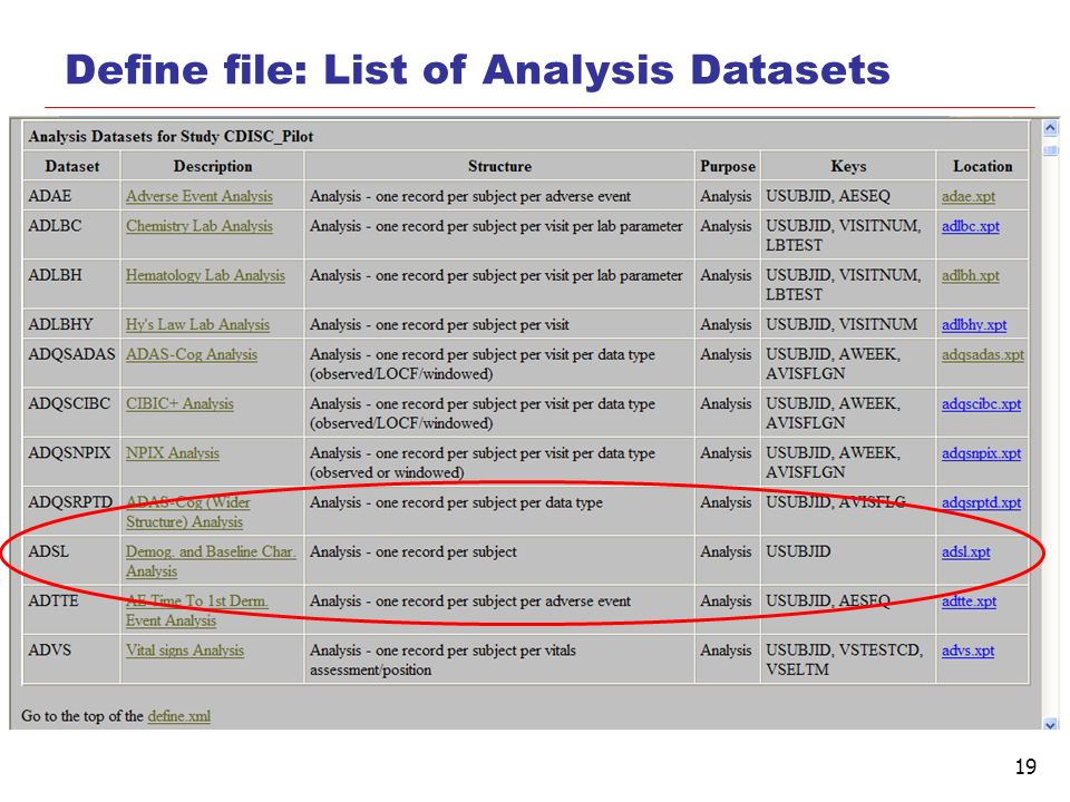 Define file: List of Analysis Datasets