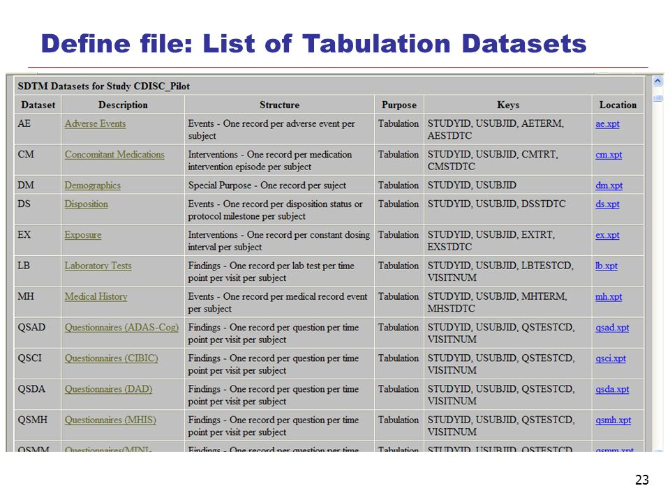 Define file: List of Tabulation Datasets