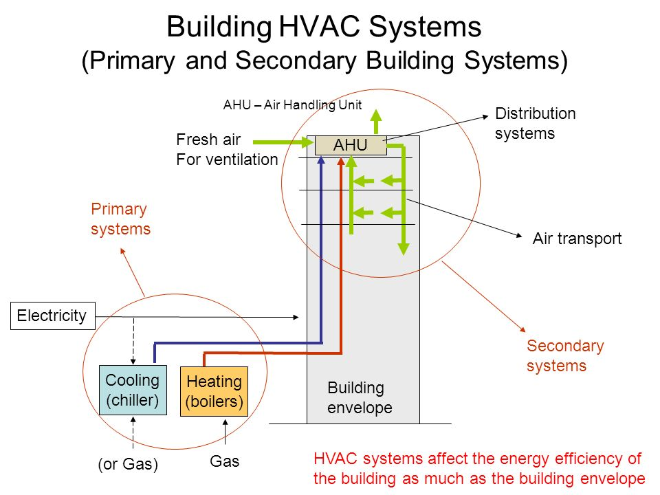building hvac systems primary and secondary building systems - Hvac Systems