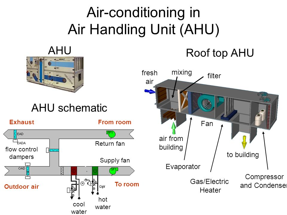 Lecture Objectives Finish With Hvac Systems Discuss Final