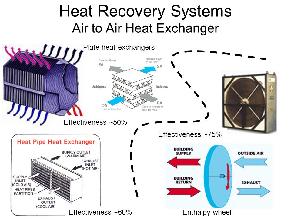 heat recovery wheel in hvac system pdf