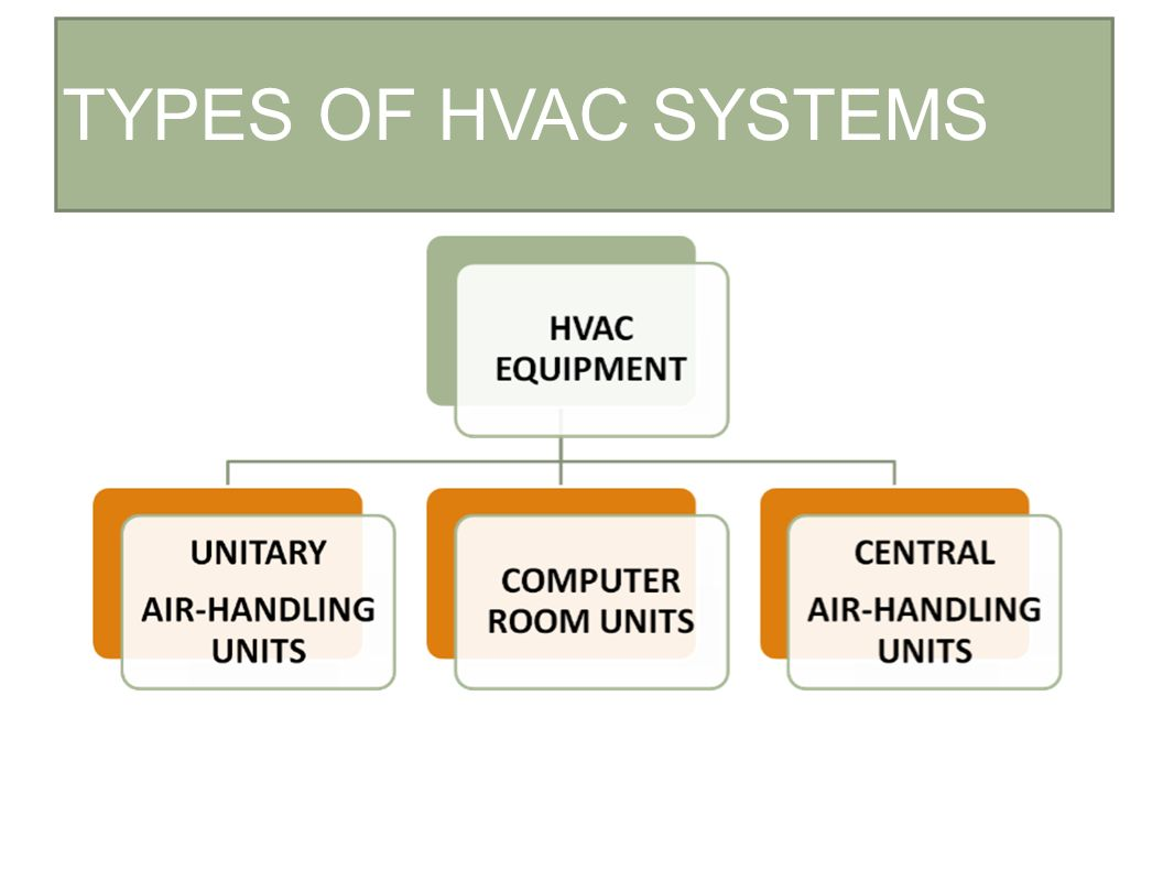Construction and materials ii ppt download for Best type of heating system