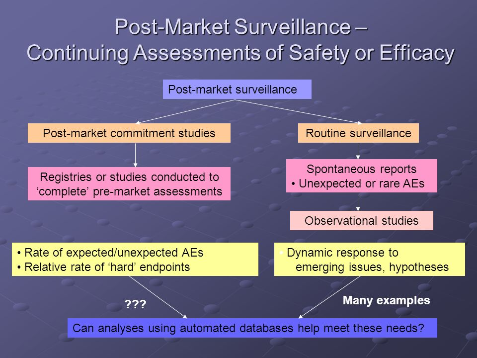 Post-Market Surveillance – Continuing Assessments of Safety or Efficacy