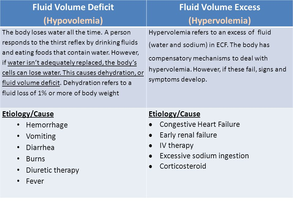 fluid and electrolyte lesson plan Fluid, electrolyte, and acid-base balance learning outcomes discuss the function, distribution, movement, and regulation of fluids and electrolytes in the body – a free powerpoint ppt presentation (displayed as a flash slide show) on powershowcom - id: 3b2928-mtkyy.