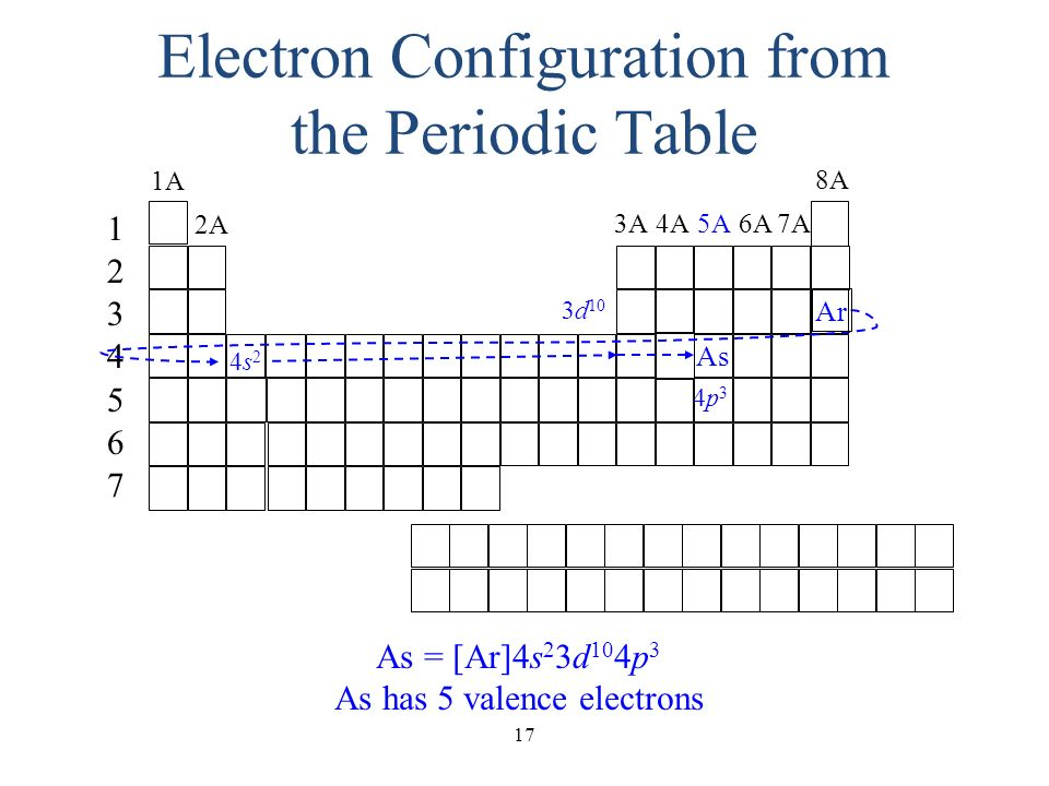 Many electron atoms we have to examine the balance of - Periodic table electron configuration ...
