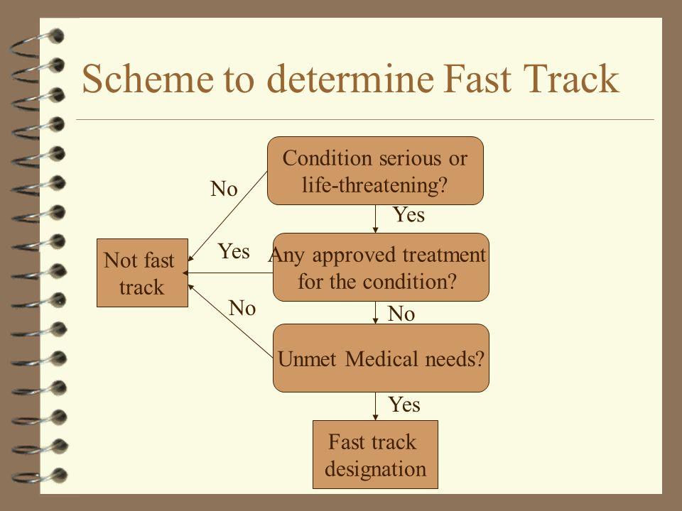 Scheme to determine Fast Track