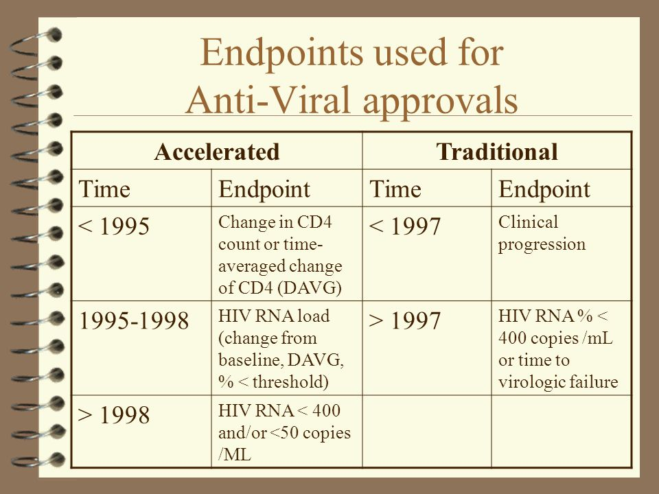 Endpoints used for Anti-Viral approvals