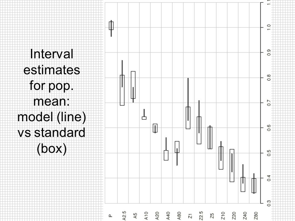 Interval estimates for pop. mean: model (line) vs standard (box)