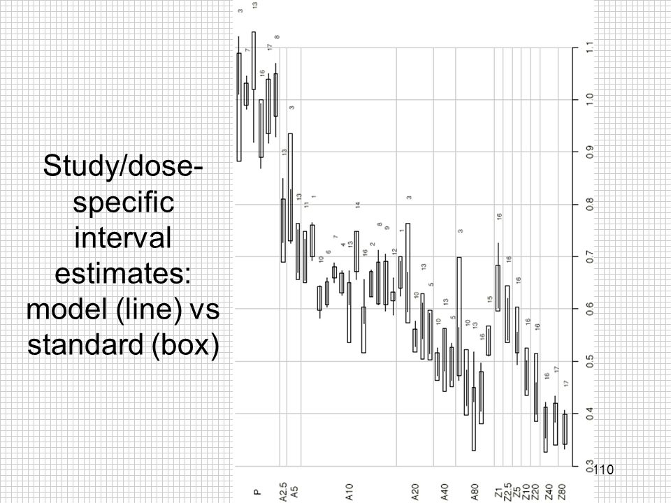 Study/dose-specific interval estimates: model (line) vs standard (box)