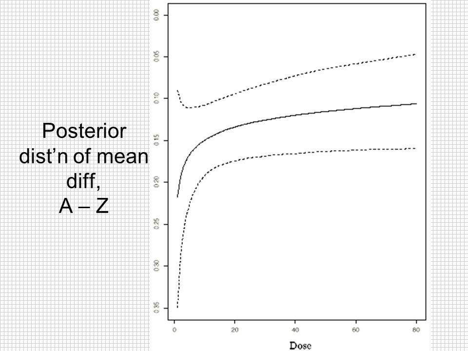Posterior dist'n of mean diff, A – Z