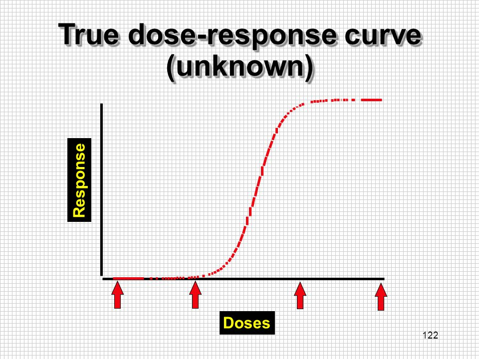 True dose-response curve (unknown)