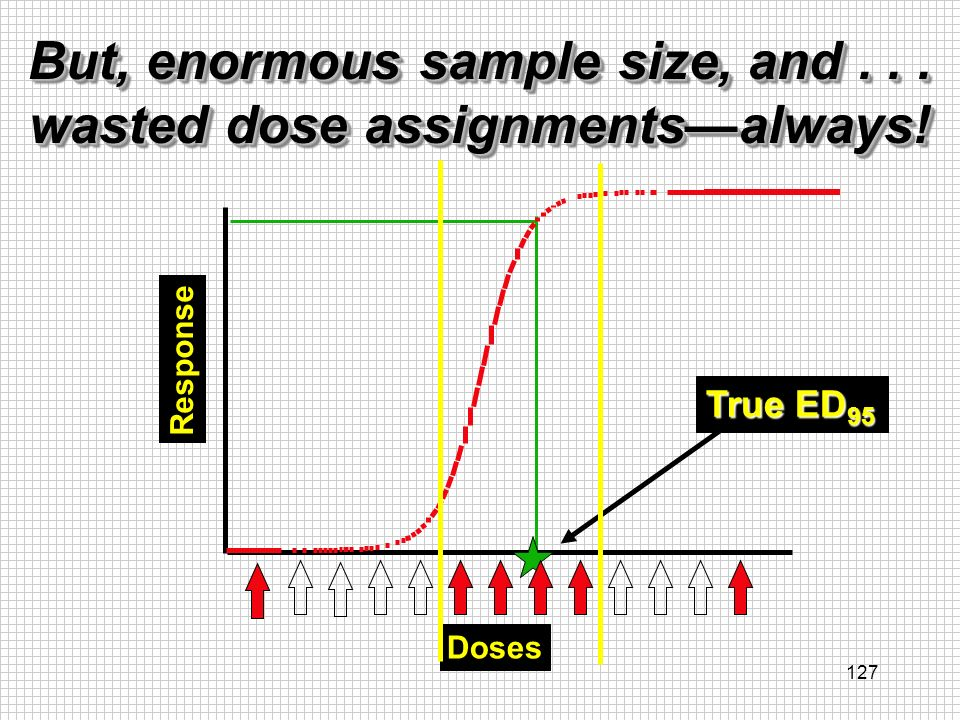 But, enormous sample size, and . . . wasted dose assignments—always!