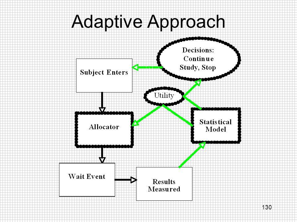 Adaptive Approach