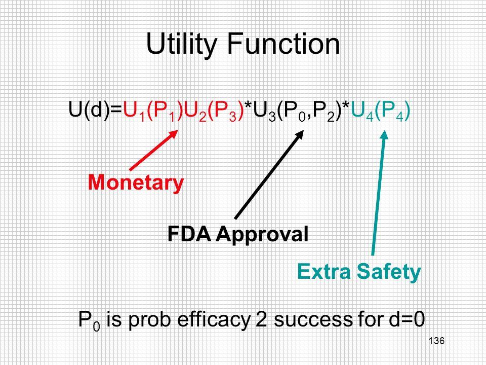 U(d)=U1(P1)U2(P3)*U3(P0,P2)*U4(P4)