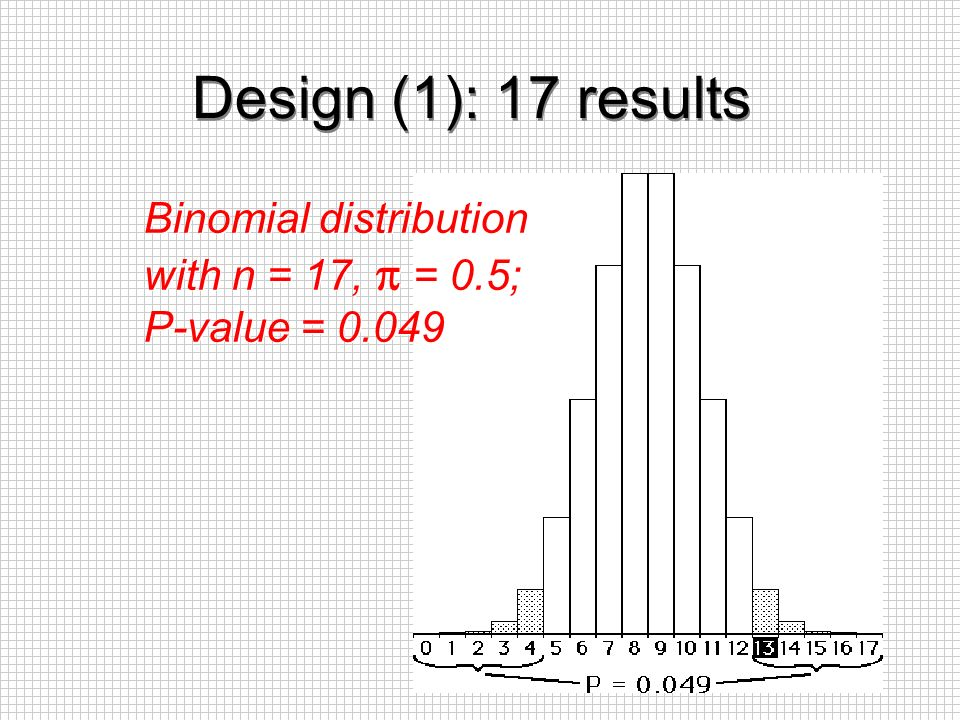 Design (1): 17 results Binomial distribution with n = 17,  = 0.5;