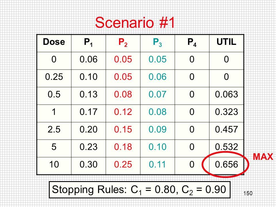 Scenario #1 Stopping Rules: C1 = 0.80, C2 = 0.90 Dose P1 P2 P3 P4 UTIL