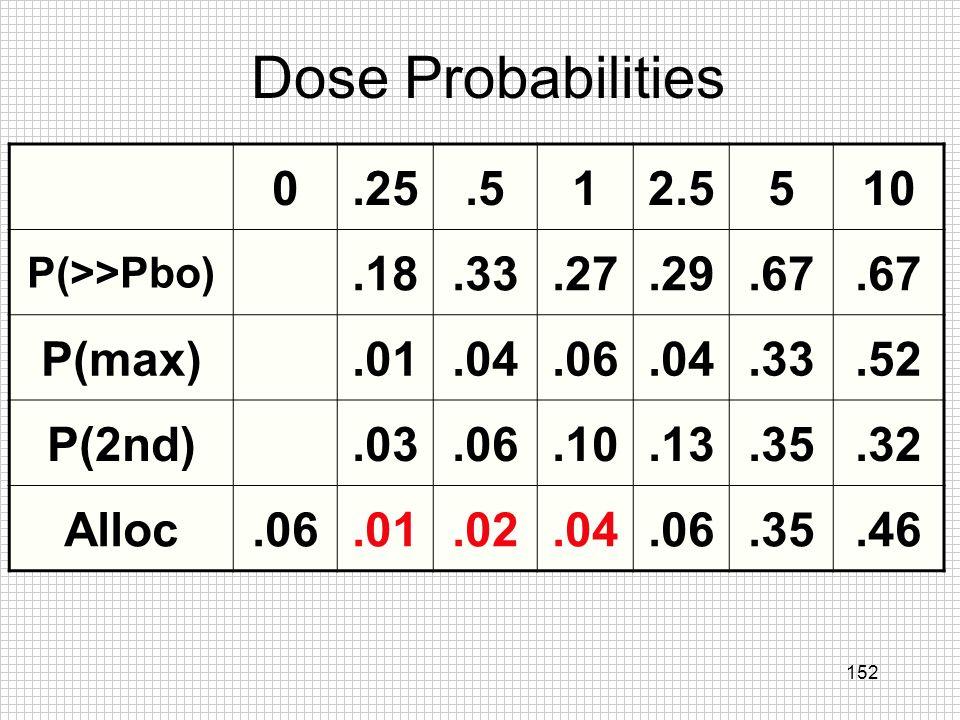 Dose Probabilities .25 .5 1 2.5 5 10 .18 .33 .27 .29 .67 P(max) .01