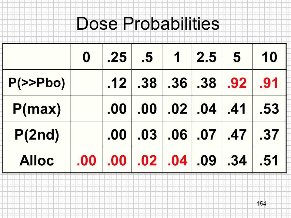 Dose Probabilities .25 .5 1 2.5 5 10 .12 .38 .36 .92 .91 P(max) .00