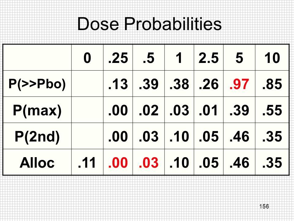 Dose Probabilities .25 .5 1 2.5 5 10 .13 .39 .38 .26 .97 .85 P(max)